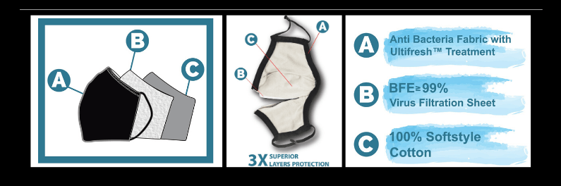 Anatomy of Ultifresh reusable mask 3